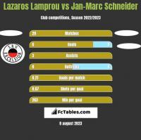 Lazaros Lamprou vs Jan-Marc Schneider h2h player stats