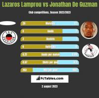 Lazaros Lamprou vs Jonathan De Guzman h2h player stats