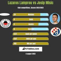 Lazaros Lamprou vs Josip Misic h2h player stats