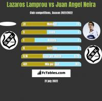 Lazaros Lamprou vs Juan Angel Neira h2h player stats