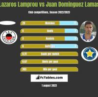 Lazaros Lamprou vs Juan Dominguez Lamas h2h player stats