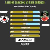 Lazaros Lamprou vs Luis Gallegos h2h player stats