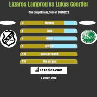Lazaros Lamprou vs Lukas Goertler h2h player stats