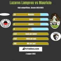 Lazaros Lamprou vs Mauricio h2h player stats