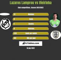 Lazaros Lamprou vs Vieirinha h2h player stats