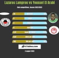 Lazaros Lamprou vs Youssef El Arabi h2h player stats