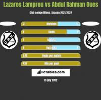 Lazaros Lamprou vs Abdul Rahman Oues h2h player stats