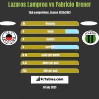 Lazaros Lamprou vs Fabricio Brener h2h player stats