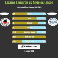 Lazaros Lamprou vs Angelos Liasos h2h player stats