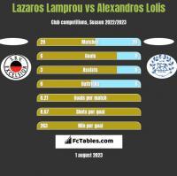 Lazaros Lamprou vs Alexandros Lolis h2h player stats