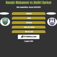 Konate Mohamed vs Dmitri Barkov h2h player stats