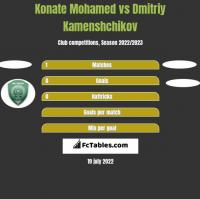 Konate Mohamed vs Dmitriy Kamenshchikov h2h player stats