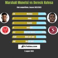 Marshall Munetsi vs Dereck Kutesa h2h player stats