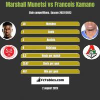 Marshall Munetsi vs Francois Kamano h2h player stats