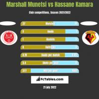 Marshall Munetsi vs Hassane Kamara h2h player stats