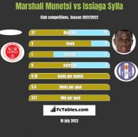 Marshall Munetsi vs Issiaga Sylla h2h player stats