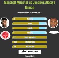 Marshall Munetsi vs Jacques Alaixys Romao h2h player stats