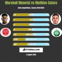 Marshall Munetsi vs Mathieu Cafaro h2h player stats