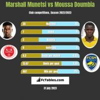 Marshall Munetsi vs Moussa Doumbia h2h player stats