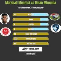 Marshall Munetsi vs Nolan Mbemba h2h player stats