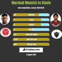 Marshall Munetsi vs Otavio h2h player stats