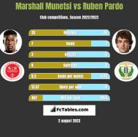Marshall Munetsi vs Ruben Pardo h2h player stats
