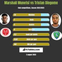 Marshall Munetsi vs Tristan Dingome h2h player stats