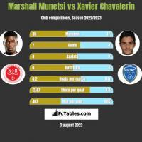 Marshall Munetsi vs Xavier Chavalerin h2h player stats