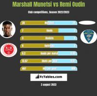 Marshall Munetsi vs Remi Oudin h2h player stats