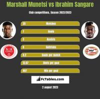 Marshall Munetsi vs Ibrahim Sangare h2h player stats