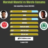 Marshall Munetsi vs Moreto Cassama h2h player stats