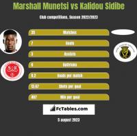 Marshall Munetsi vs Kalidou Sidibe h2h player stats