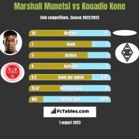 Marshall Munetsi vs Kouadio Kone h2h player stats