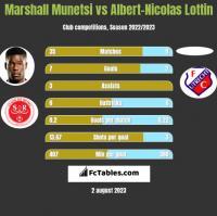 Marshall Munetsi vs Albert-Nicolas Lottin h2h player stats