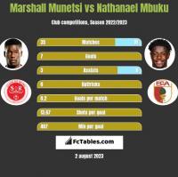 Marshall Munetsi vs Nathanael Mbuku h2h player stats