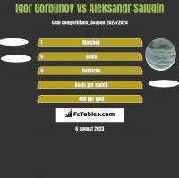 Igor Gorbunov vs Aleksandr Salugin h2h player stats