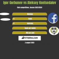 Igor Gorbunov vs Aleksey Kontsedalov h2h player stats
