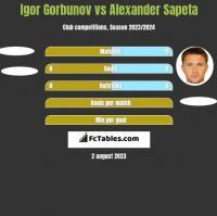 Igor Gorbunov vs Alexander Sapeta h2h player stats