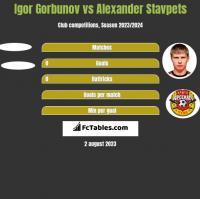 Igor Gorbunov vs Alexander Stavpets h2h player stats