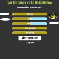 Igor Gorbunov vs Ali Gadzhibekov h2h player stats