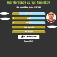 Igor Gorbunov vs Ivan Temnikov h2h player stats