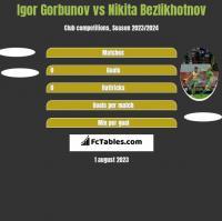 Igor Gorbunov vs Nikita Bezlikhotnov h2h player stats