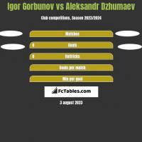 Igor Gorbunov vs Aleksandr Dzhumaev h2h player stats