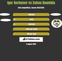 Igor Gorbunov vs Sekou Doumbia h2h player stats