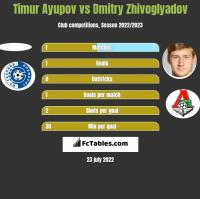 Timur Ayupov vs Dmitry Zhivoglyadov h2h player stats