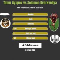 Timur Ayupov vs Solomon Kwirkwelia h2h player stats