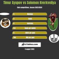 Timur Ayupov vs Solomon Kverkveliya h2h player stats