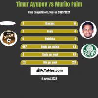Timur Ayupov vs Murilo Paim h2h player stats