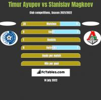 Timur Ayupov vs Stanislav Magkeev h2h player stats