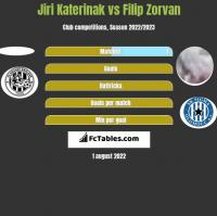 Jiri Katerinak vs Filip Zorvan h2h player stats